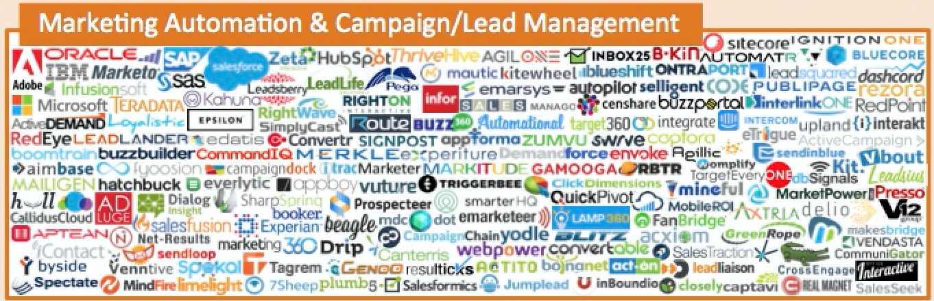 The Marketing Technology Landscape 2016 - lead generation tools