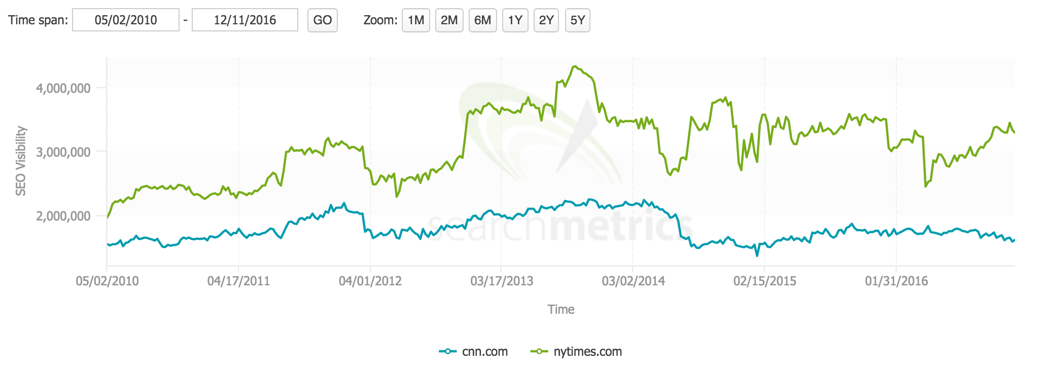 How CNN and New York Times compare over time in search visibility