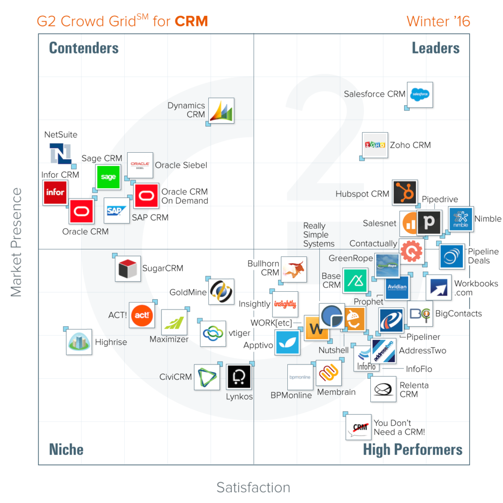 The best CRM software according to G2 Crowd